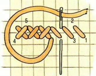 Что нужно знать о вышивке крестиком